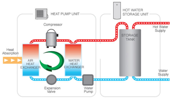 Connectivity (Heat Pump)
